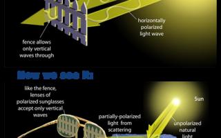Очки солнцезащитные с поляризацией